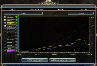 Civilization V: Graphs